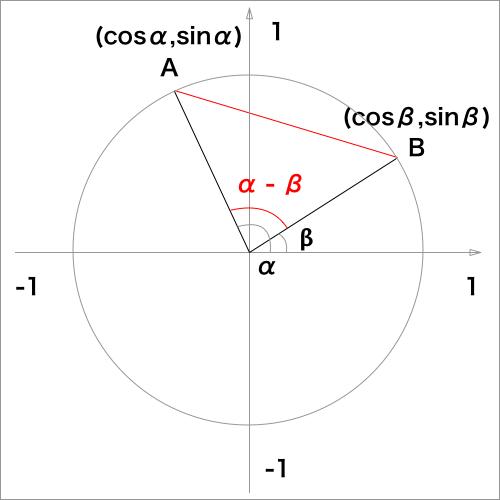 加法定理証明の図解