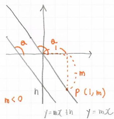 tanと傾きが-な直線との関係図