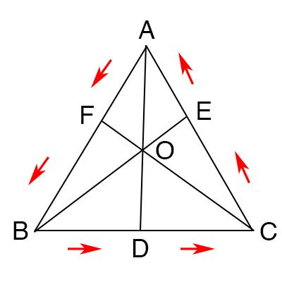チェバの定理を図でわかりやすく