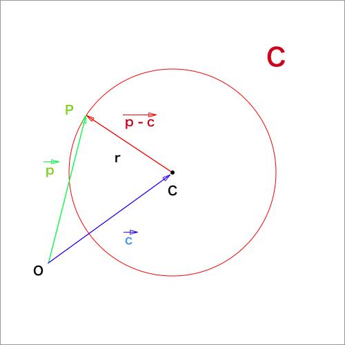 円のベクトル方程式図証明のための図