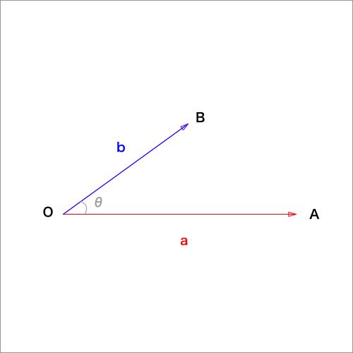 ベクトルのなす角と内積の図