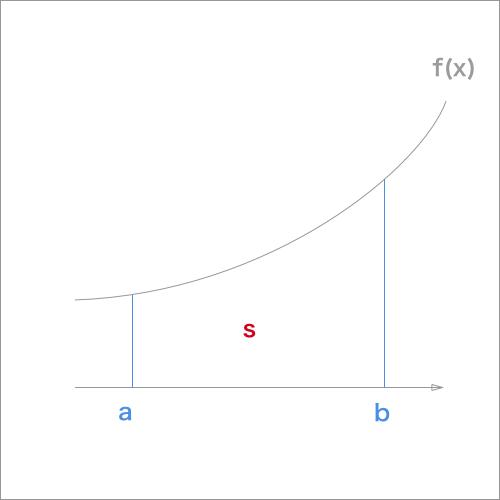 曲線とx軸ならびに2直線で囲まれた面積Sの図形
