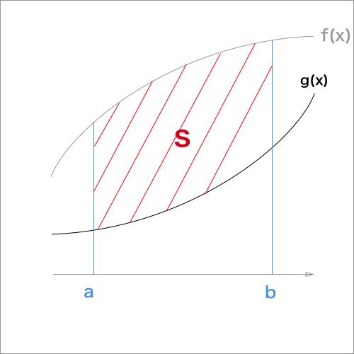 2曲線で囲まれた面積を求める、2曲線がx軸の上側にある場合