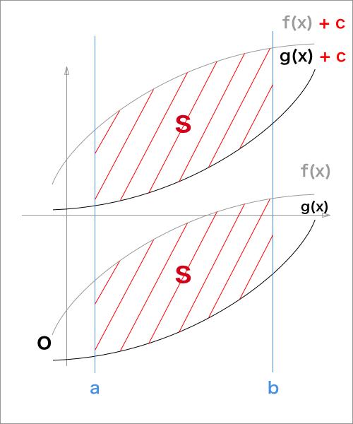 2曲線で囲まれた面積を求める、2曲線がx軸の上側にない場合