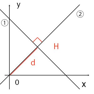 原点と直線の距離の公式証明図