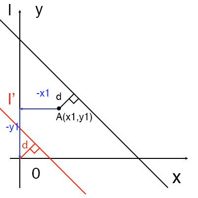 点と直線の距離の公式証明図