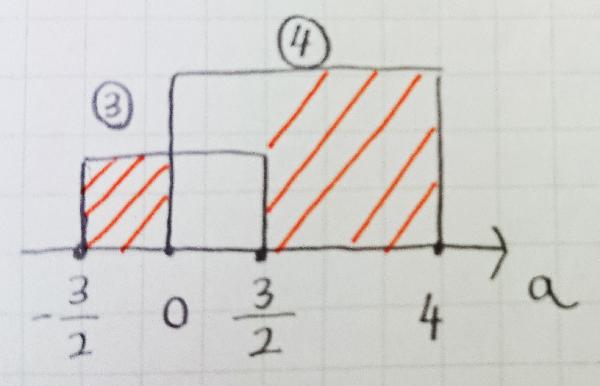 3・4における解の範囲