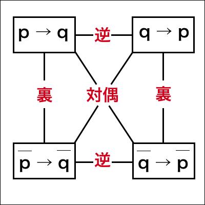 逆・裏・対偶の図