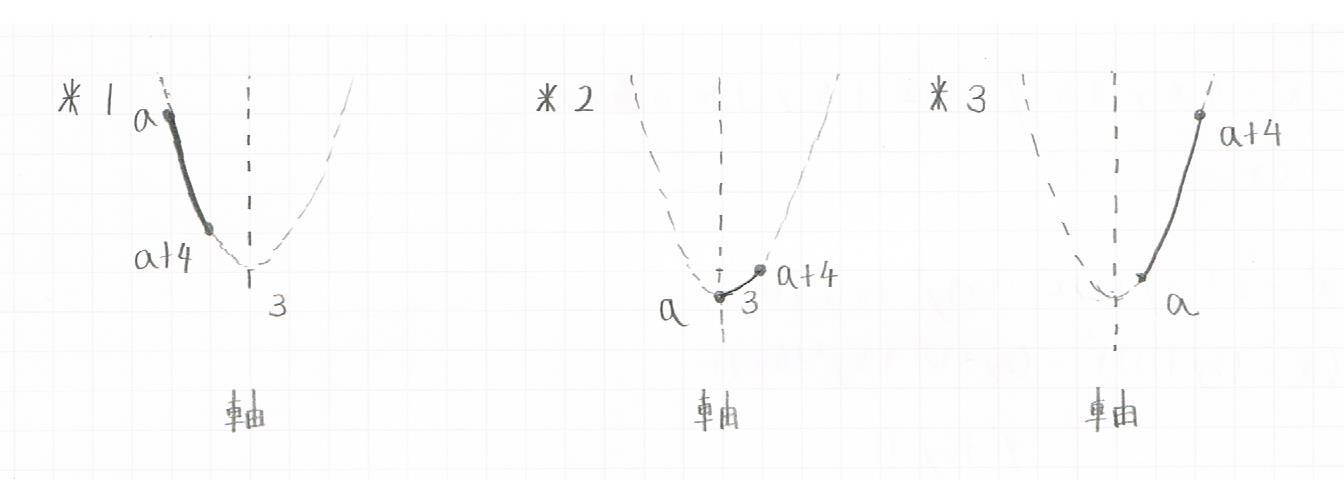 aが変化した場合の2次関数の最大・最小図