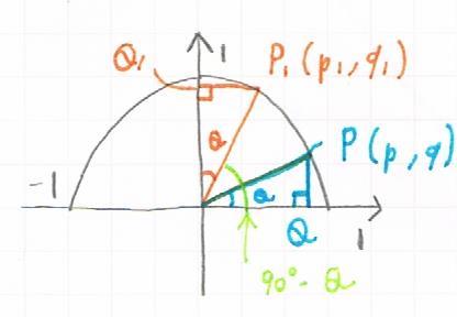 90° - θの三角比の証明図