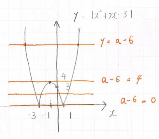 絶対値の2次関数と直線の共有点の範囲を示した図