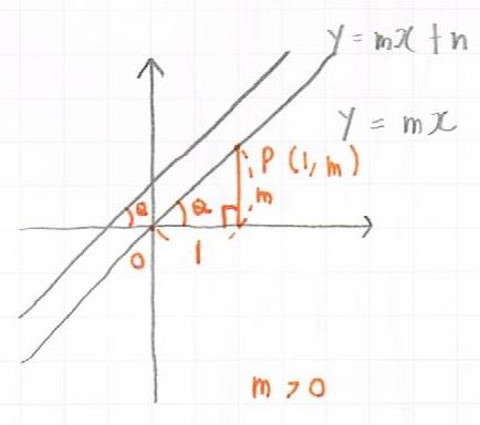 tanと傾きが+な直線との関係図