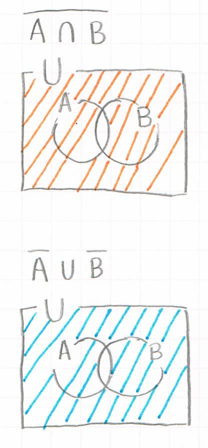 ドモルガンの公式の証明用ペン図