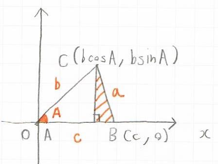 余弦定理の証明の図解