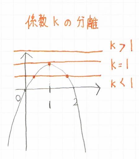 放物線と直線の共有点を求める