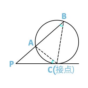 方べきの定理の図、接戦と円が結びついたケース