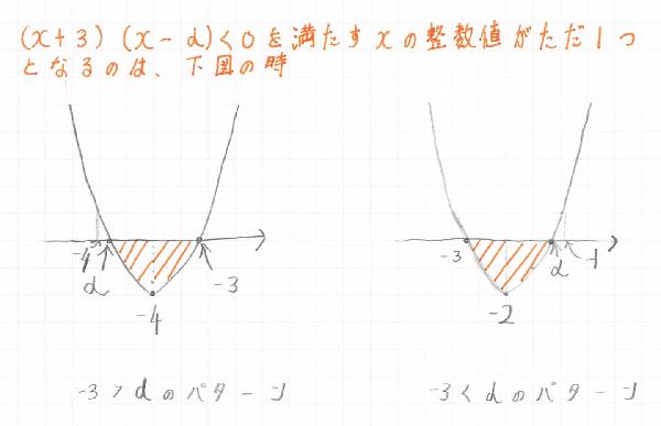 不等式のただ一つの整数を満たす解