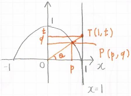 三角比の性質を証明するための図